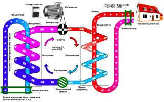 Как рассчитать циркуляционный насос для отопления с учетом всех требований системы