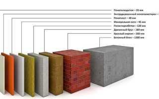 Как утеплить пол на балконе своими руками и какие материалы лучше использовать