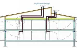 Вытяжная вентиляция в частном доме: разновидности устройств и установка своими руками