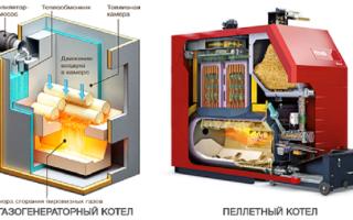 Подключение теплоаккумулятора к твердотопливному котлу: разновидности конструкции