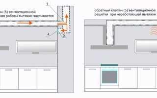 Как правильно сделать вентиляцию на кухне в квартире: выбор и установка вытяжного устройства