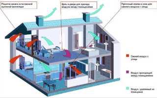 Как делается вентиляция в доме из газобетона: прокладка каналов и установка принудительных устройств