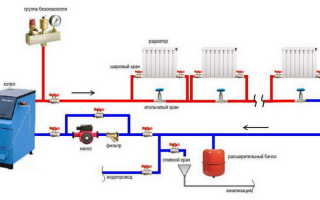 Как сделать отопление в частном доме своими руками: выбор элементов и процедура монтажа