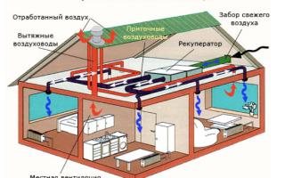 Вентиляция в двухэтажном частном доме: варианты правильного устройства системы