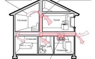 Как устроить вентиляцию в частном доме: разновидности оборудования и правила обустройства системы