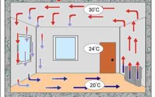 Как выбрать конвекторный обогреватель для дачи: разновидности оборудования, достоинства и недостатки