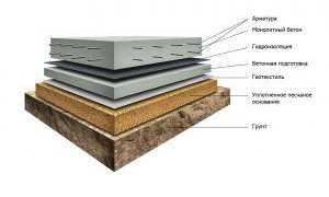 Устройство пола по бетонной плите: технологии изготовления своими руками