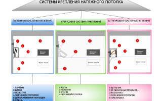 Как натягивают натяжной потолок: виды и выбор материала, инструмент и монтаж